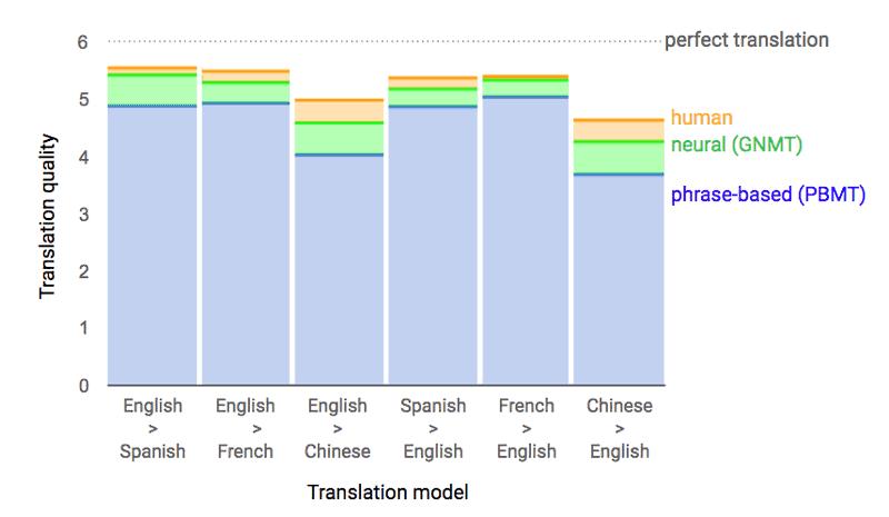 google-language-translation