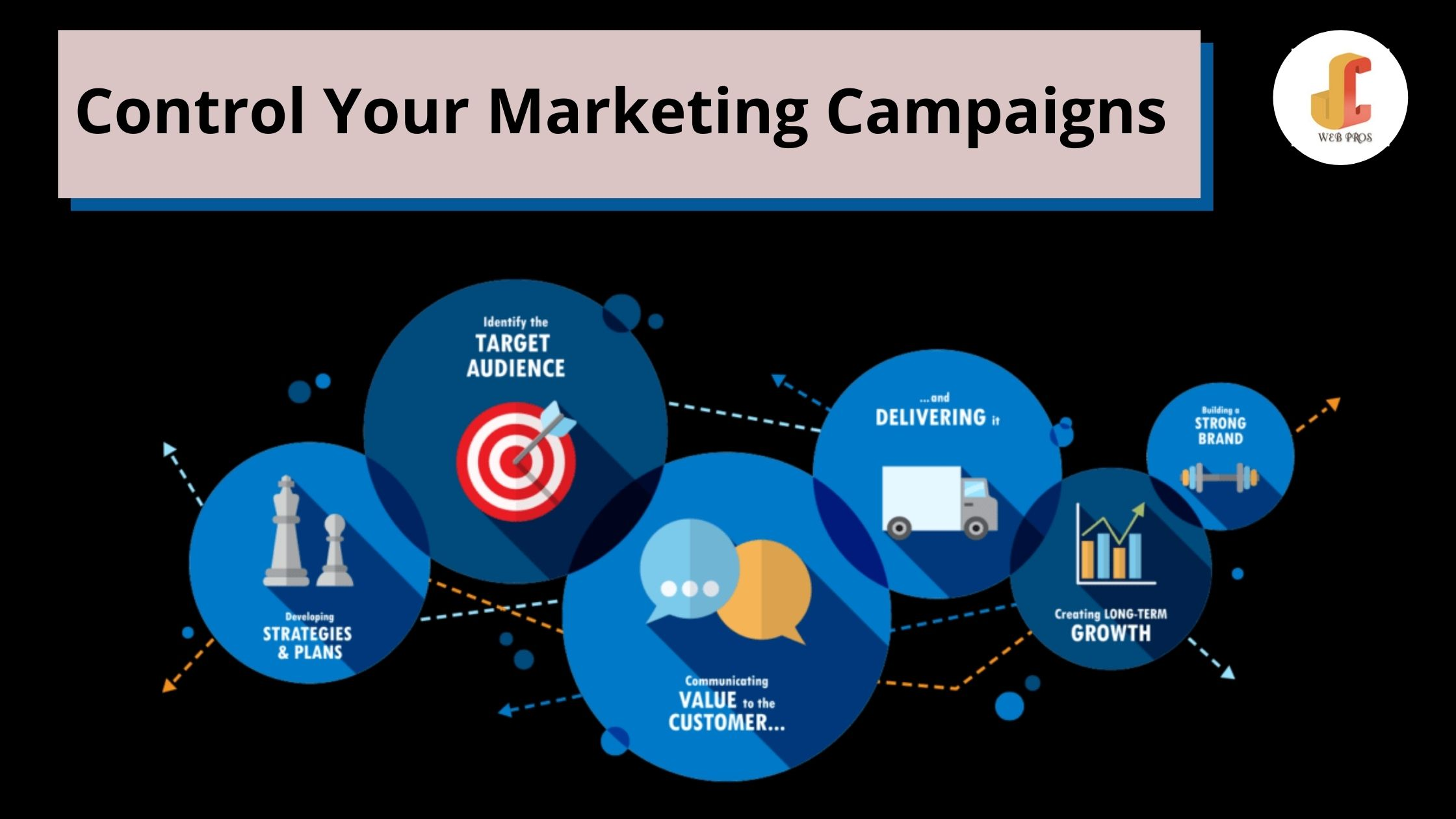 Control Your Marketing Campaigns Fully