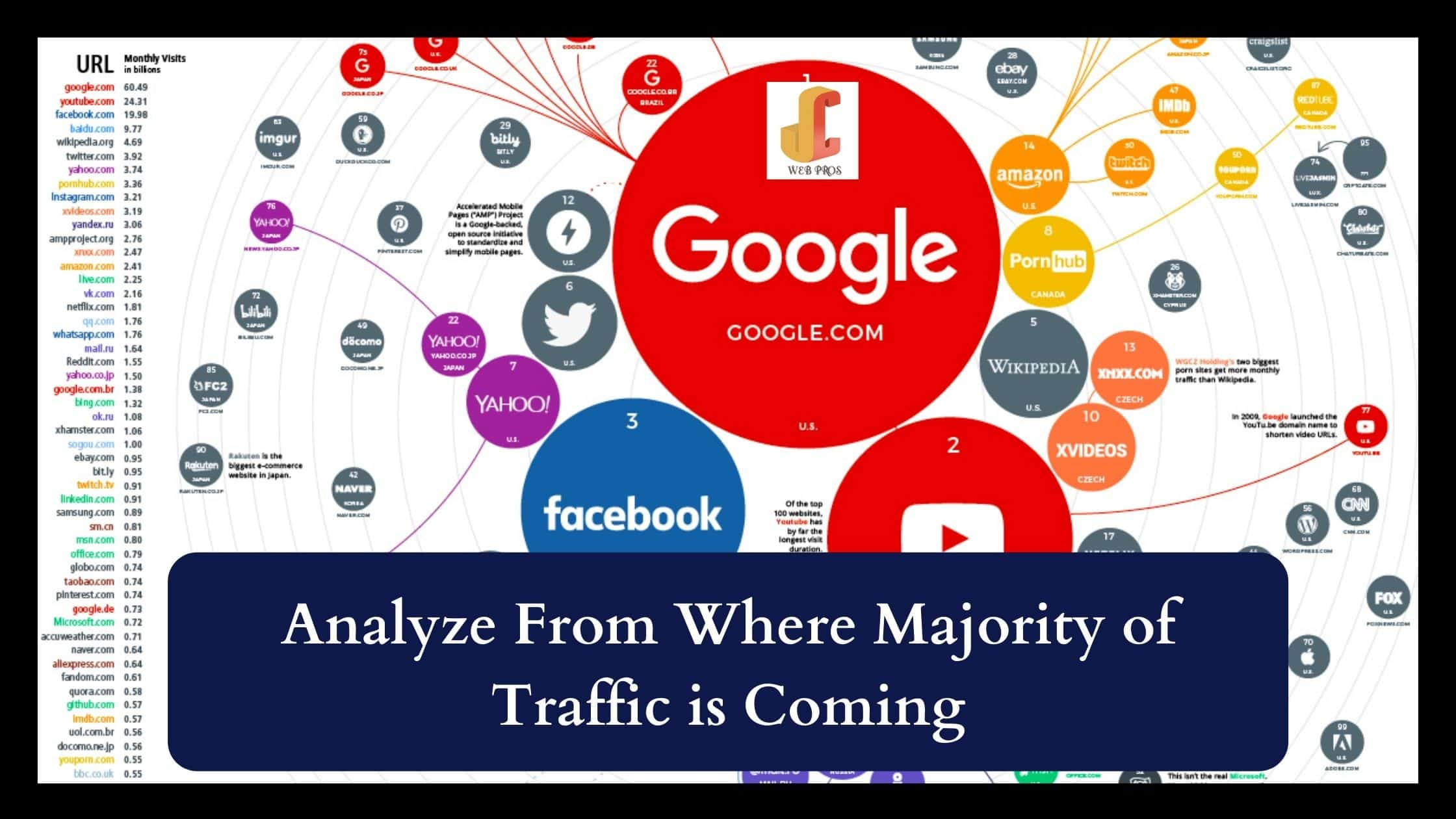 Analyze From Where Majority of Traffic is Coming